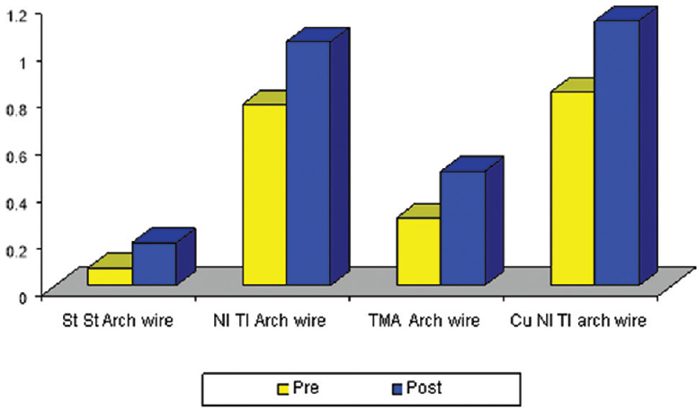 Microscopic study of surface roughness of four orthodontic arch