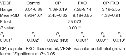 Table 2: Comparison of vascular endothelial growth factor expression in the study groups