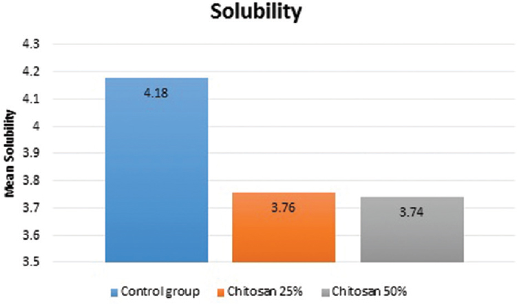 Effect of addition of chitosan on water sorption, solubility and